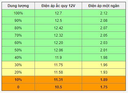 Image result for dung lượng điện áp ắc quy